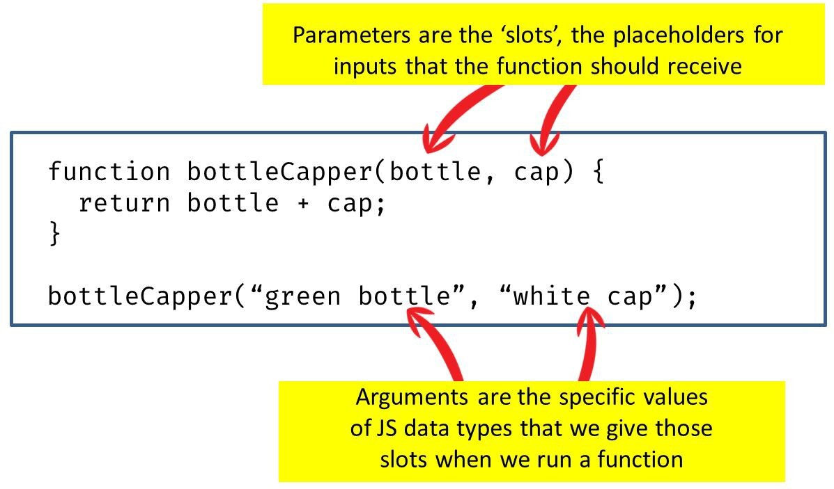 Image describing arguments and parameters