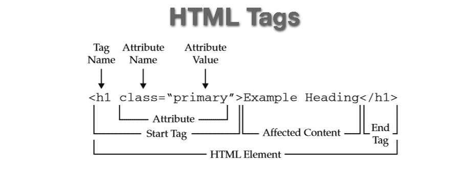 Image describing a HTML tag